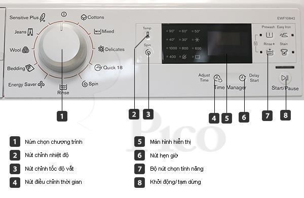 Mô tả chức năng - Máy giặt ELECTROLUX EWF10842 - 8.0kg Lồng ngang