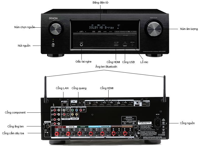 Mô tả chức năng - Amply Denon 7.2 kênh AVRX2100W - BKE1 màu đen