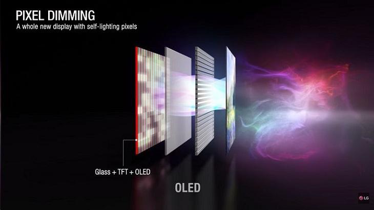 Công nghệ Pixel Dimming