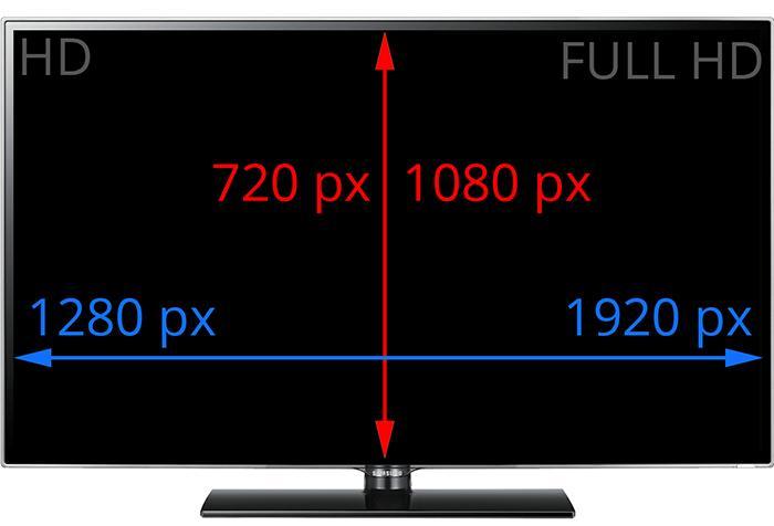 Ví dụ: Độ phân giải Full HD 1920 x 1080 tức là ảnh hình chữ nhật có 1920  điểm ảnh ngang và 1080 điểm ảnh. Nhân hai giá trị này thì ta được 2.073.600  triệu ...