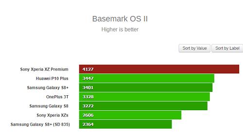 Sony Xperia XZ Premium đứng đầu ở bài kiểm tra Basemark OS II với 4127 điểm