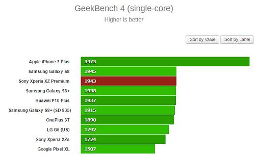 Sony Xperia XZ Premium xếp sau vị trí của iPhone 7 Plus và Samsung Galaxy S8 trong bài kiểm tra đơn lõi