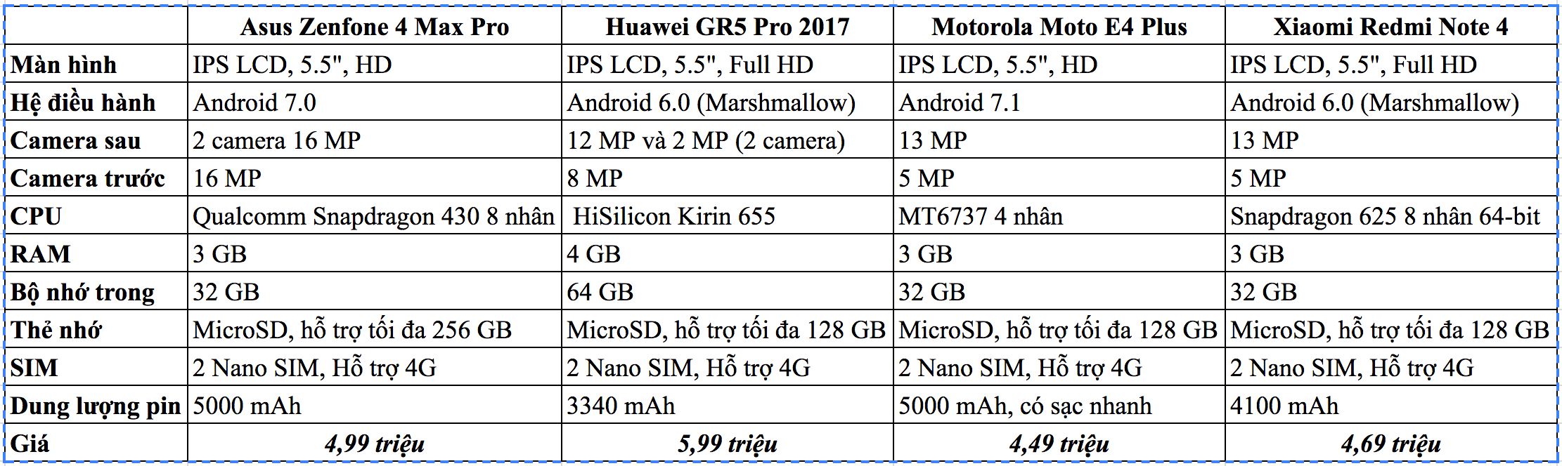 So cấu hình và giá Zenfone 4 Max Pro với các đối thủ cùng phân khúc