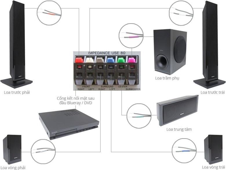 Hướng dẫn kết nối dàn âm thanh 5.1 với tivi tại nhà