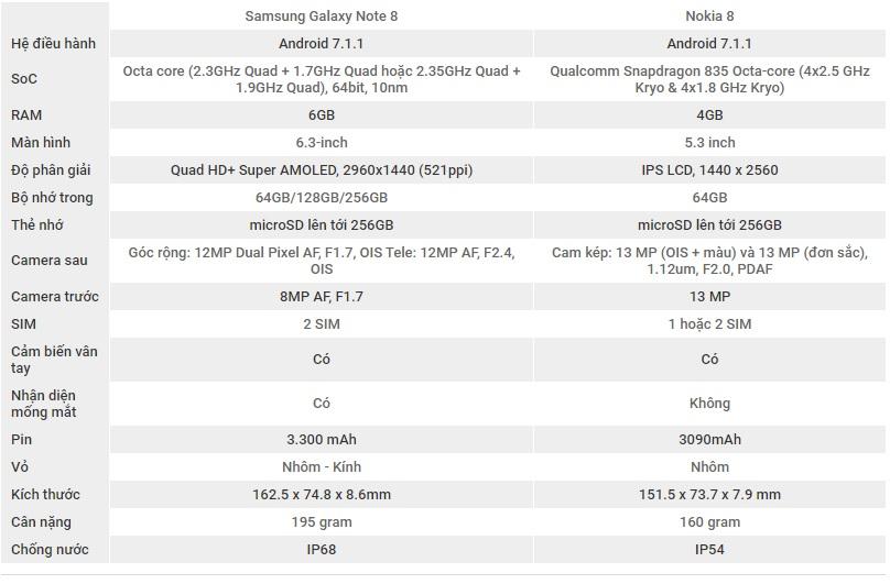 So sánh cấu hình Samsung Galaxy Note 8 và Nokia 8