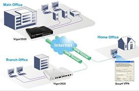 VPN toàn diện