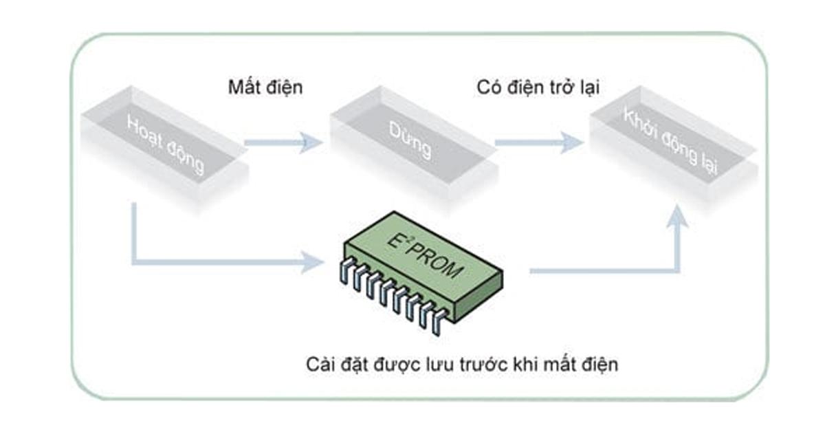 Điều hòa âm trần LG 18000BTU inverter 1 chiều